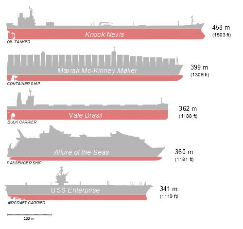 List of longest ships
